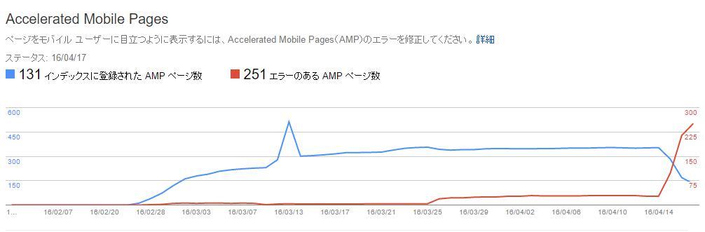 AMPページでエラー